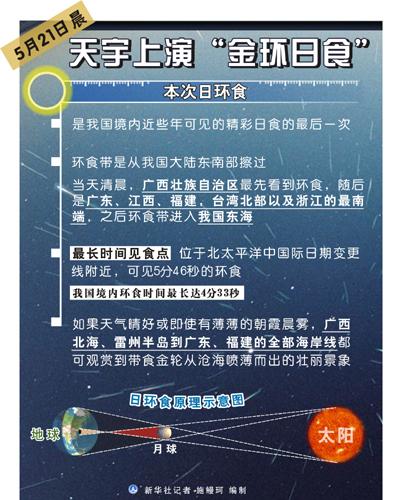 """图表:5月21日晨天宇上演""""金环日食"""""""