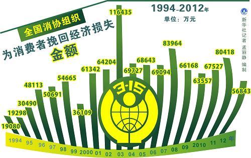1994-2012年全国消协组织为消费者挽回经济损失金额