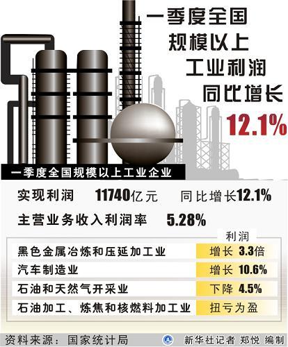 图表:一季度全国规模以上工业利润同比增长12.1%