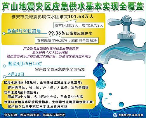 图表:芦山地震灾区应急供水基本实现全覆盖